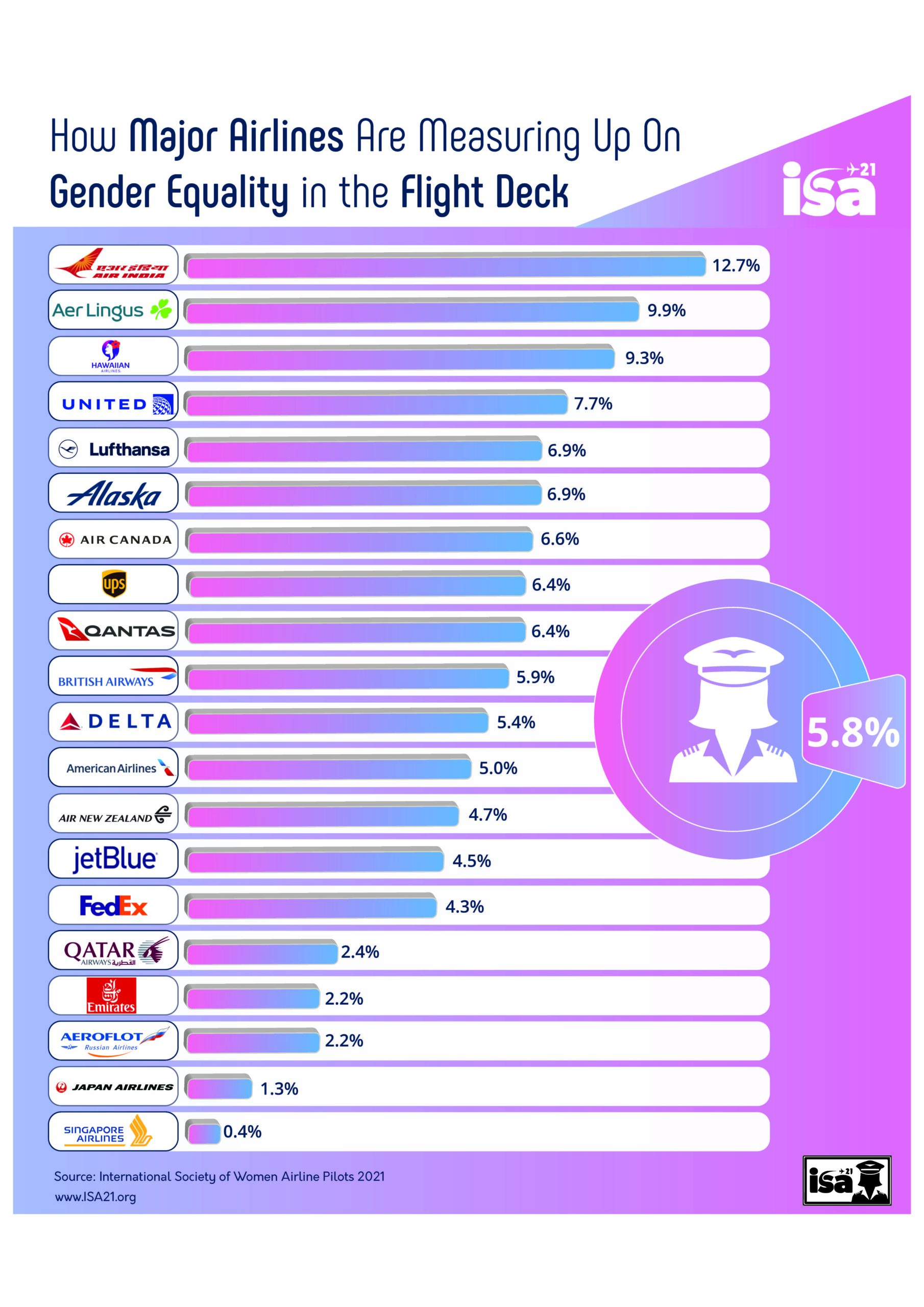 Major Airlines 2021